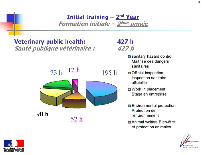 19 Initial training – 2 nd Year Formation initiale - 2ème année Veterinary public