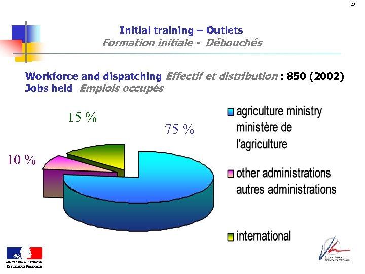 20 Initial training – Outlets Formation initiale - Débouchés Workforce and dispatching Effectif et
