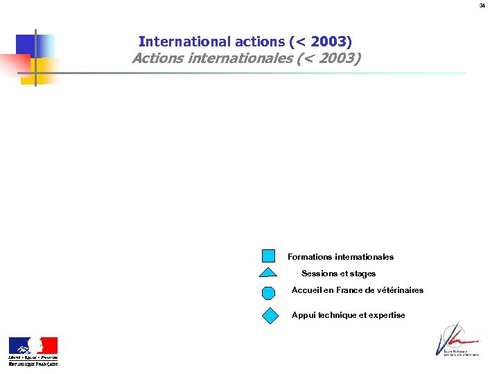 34 International actions (< 2003) Actions internationales (< 2003) Formations internationales Sessions et stages
