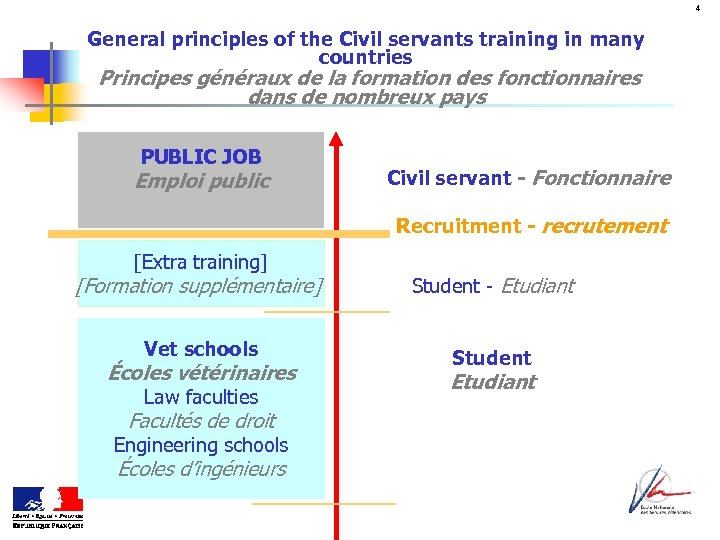 4 General principles of the Civil servants training in many countries Principes généraux de
