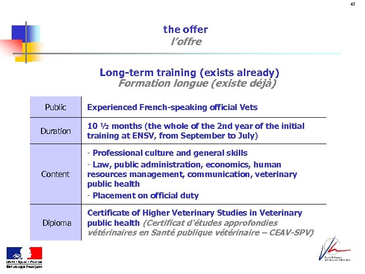 43 the offer l'offre Long-term training (exists already) Formation longue (existe déjà) Public Experienced
