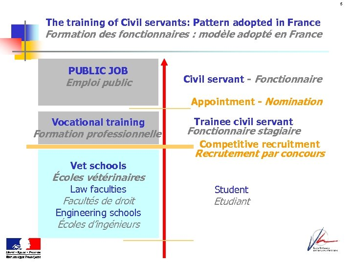 5 The training of Civil servants: Pattern adopted in France Formation des fonctionnaires :