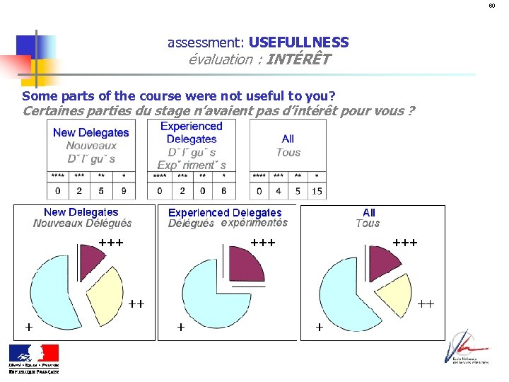 60 assessment: USEFULLNESS évaluation : INTÉRÊT Some parts of the course were not useful