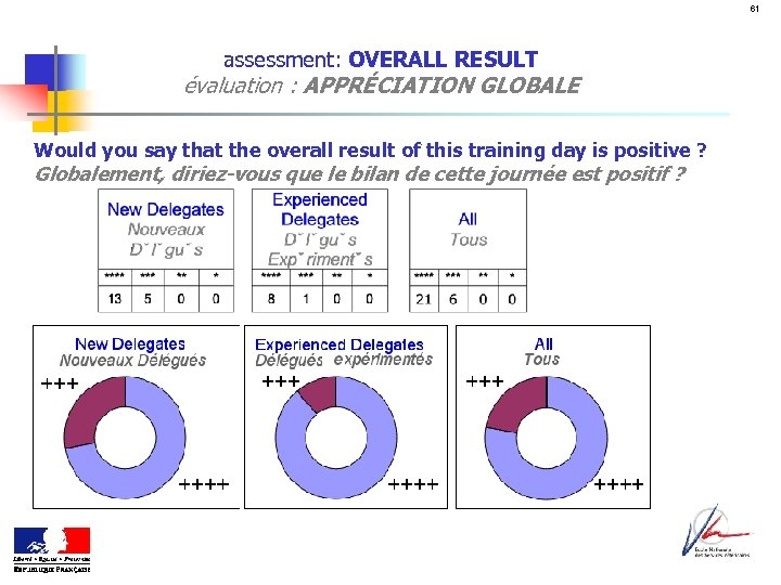 61 assessment: OVERALL RESULT évaluation : APPRÉCIATION GLOBALE Would you say that the overall