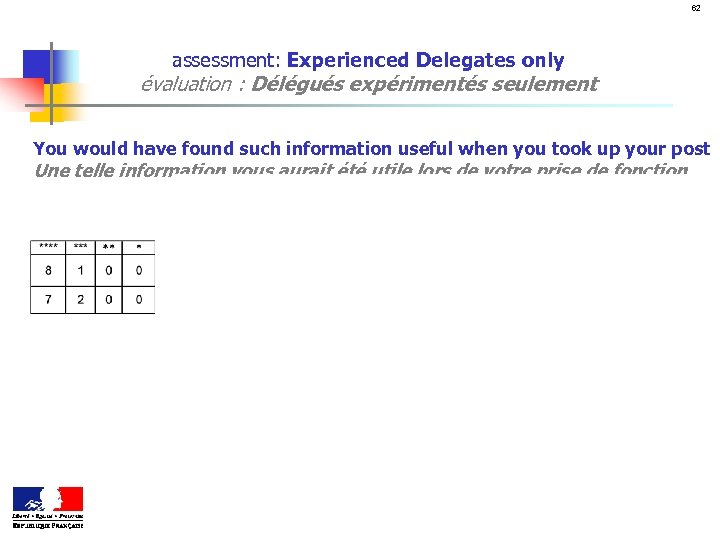 62 assessment: Experienced Delegates only évaluation : Délégués expérimentés seulement You would have found