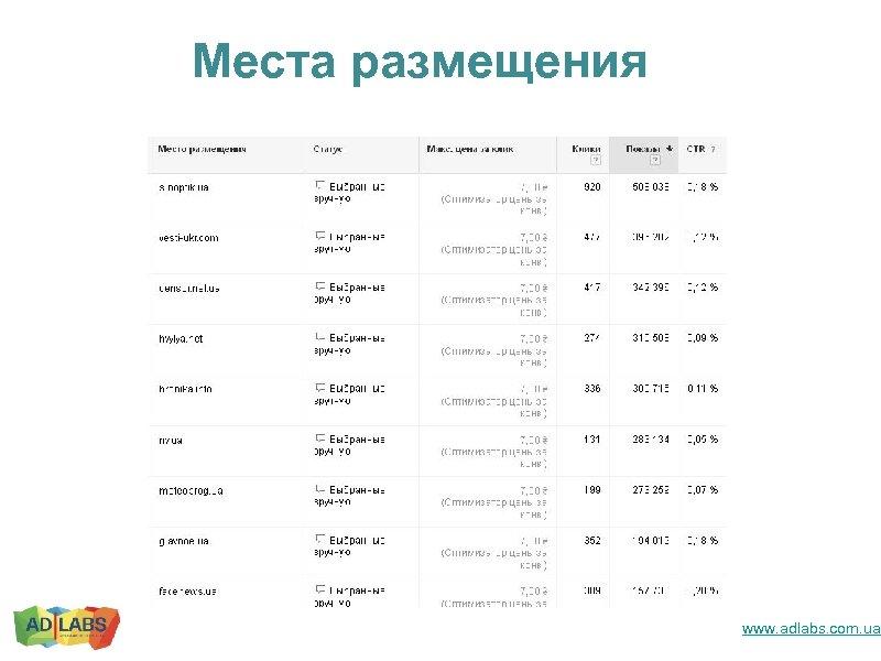 Места размещения www. adlabs. com. ua