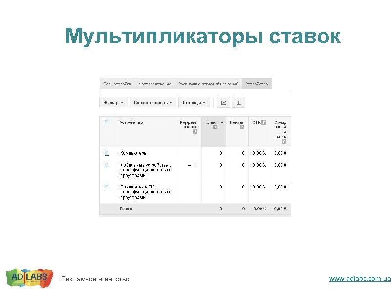 Мультипликаторы ставок Рекламное агентство www. adlabs. com. ua