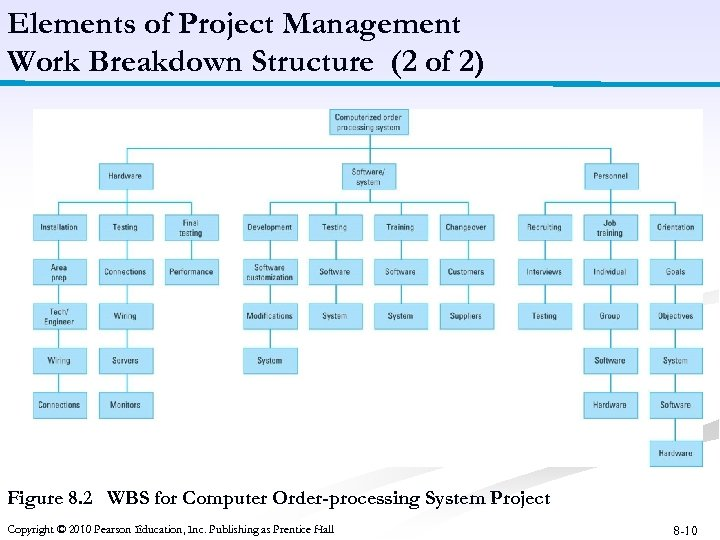 Elements of Project Management Work Breakdown Structure (2 of 2) Figure 8. 2 WBS