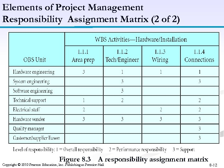 Elements of Project Management Responsibility Assignment Matrix (2 of 2) Figure 8. 3 A