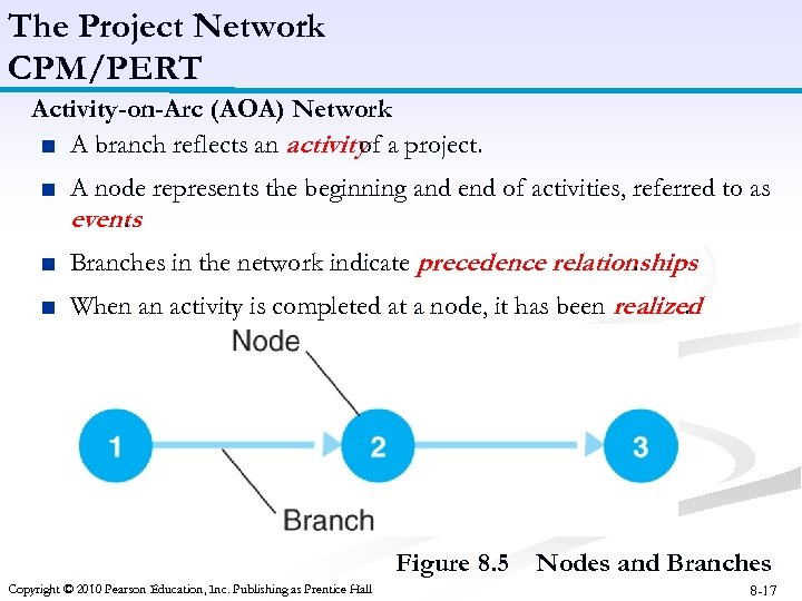 The Project Network CPM/PERT Activity-on-Arc (AOA) Network ■ A branch reflects an activity a