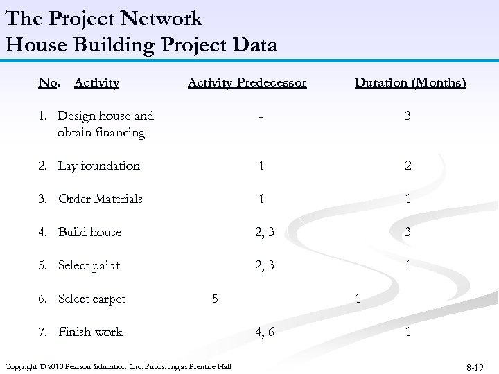 The Project Network House Building Project Data No. Activity Predecessor Duration (Months) 1. Design