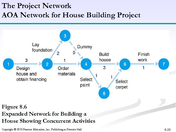 The Project Network AOA Network for House Building Project Figure 8. 6 Expanded Network