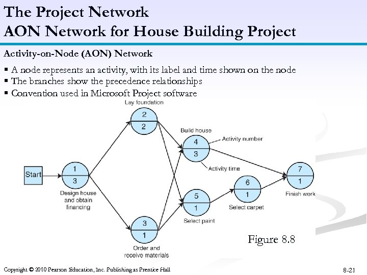 The Project Network AON Network for House Building Project Activity-on-Node (AON) Network § A