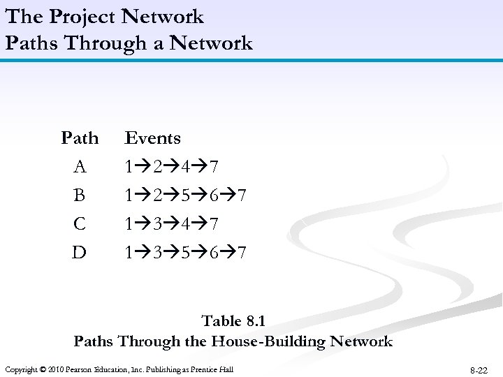 The Project Network Paths Through a Network Path A B C D Events 1