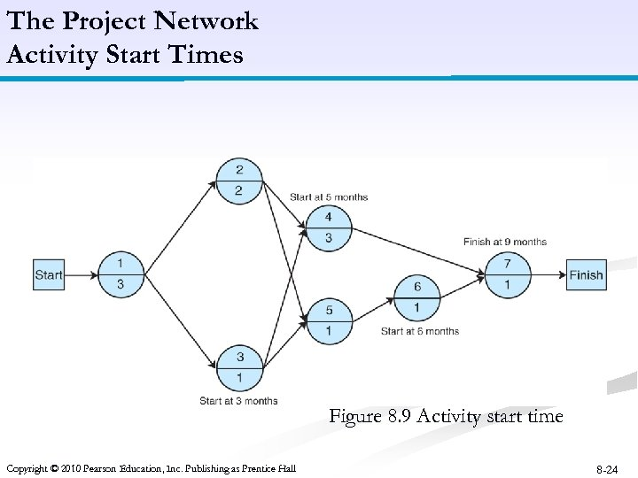 The Project Network Activity Start Times Figure 8. 9 Activity start time Copyright ©