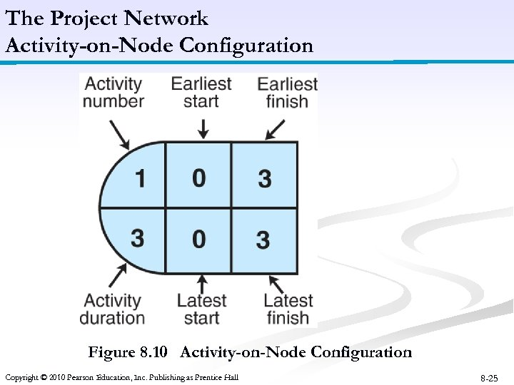 The Project Network Activity-on-Node Configuration Figure 8. 10 Activity-on-Node Configuration Copyright © 2010 Pearson