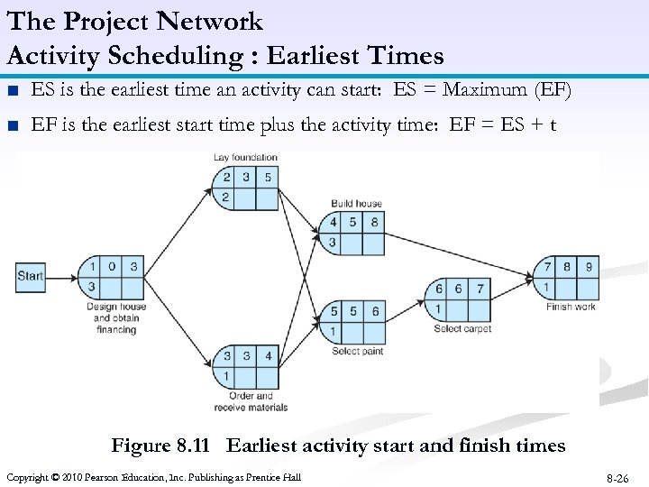 The Project Network Activity Scheduling : Earliest Times ■ ES is the earliest time