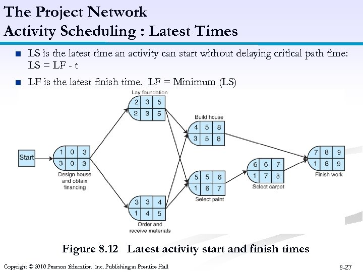 The Project Network Activity Scheduling : Latest Times ■ LS is the latest time