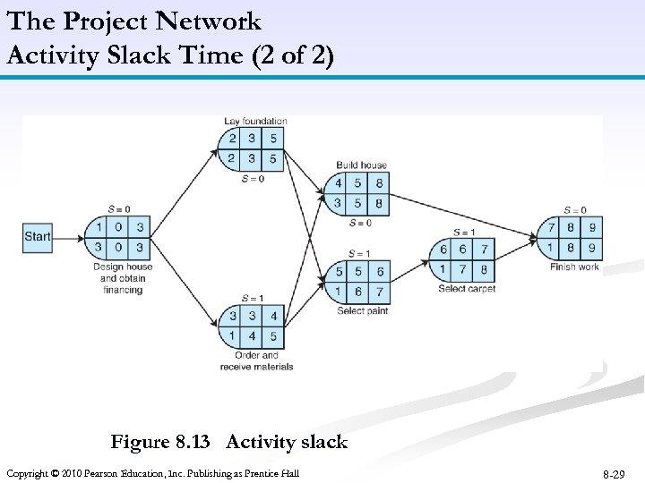 The Project Network Activity Slack Time (2 of 2) Figure 8. 13 Activity slack