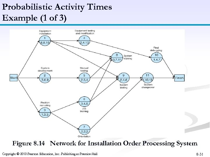 Probabilistic Activity Times Example (1 of 3) Figure 8. 14 Network for Installation Order