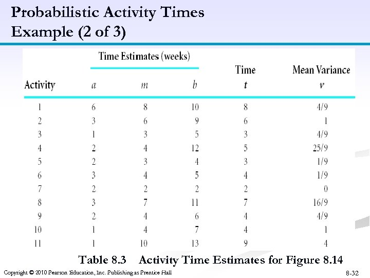 Probabilistic Activity Times Example (2 of 3) Table 8. 3 Activity Time Estimates for