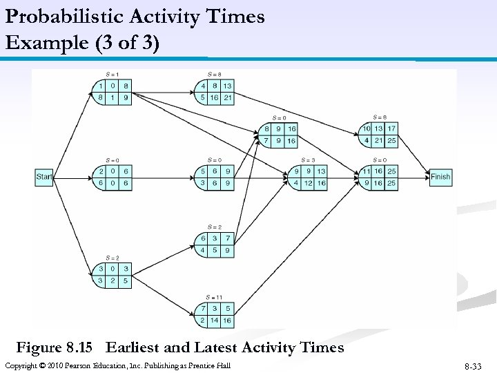 Probabilistic Activity Times Example (3 of 3) Figure 8. 15 Earliest and Latest Activity