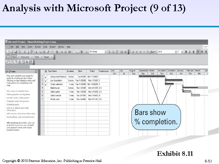 Analysis with Microsoft Project (9 of 13) Exhibit 8. 11 Copyright © 2010 Pearson