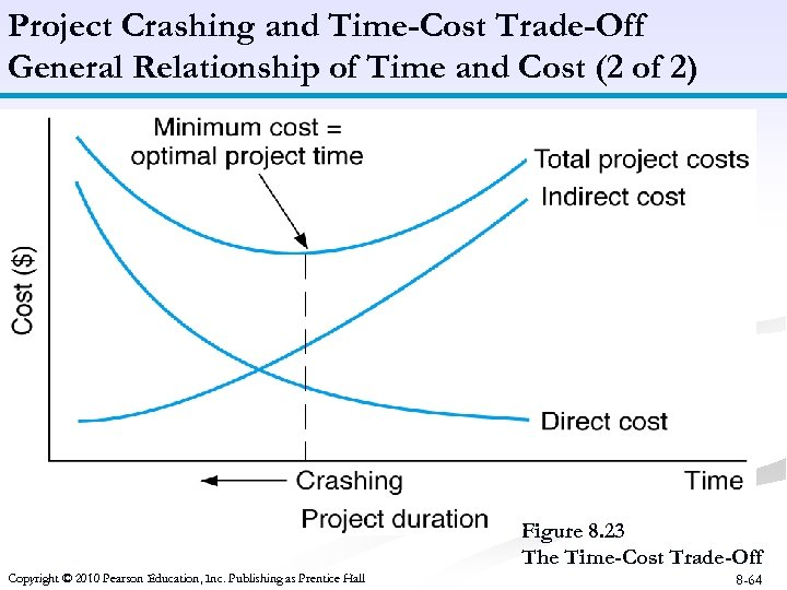 Project Crashing and Time-Cost Trade-Off General Relationship of Time and Cost (2 of 2)