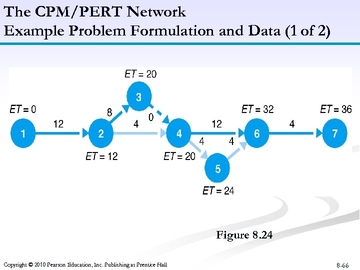 The CPM/PERT Network Example Problem Formulation and Data (1 of 2) Figure 8. 24
