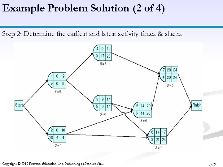 Example Problem Solution (2 of 4) Step 2: Determine the earliest and latest activity