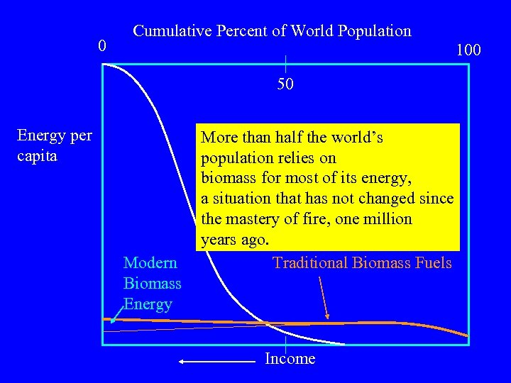 0 Cumulative Percent of World Population 100 50 Energy per capita Modern Biomass Energy