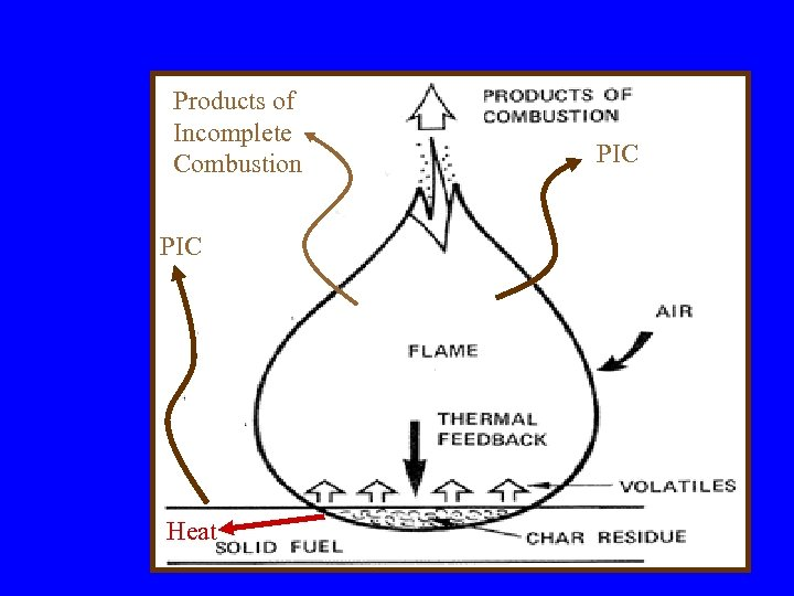 Products of Incomplete Combustion PIC Heat PIC