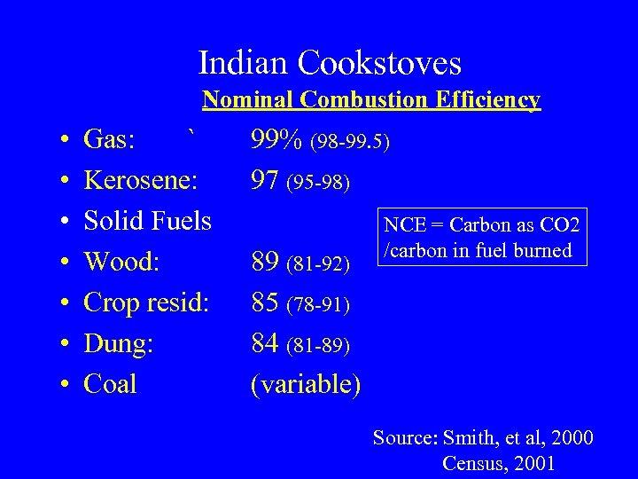 Indian Cookstoves Nominal Combustion Efficiency • • Gas: ` Kerosene: Solid Fuels Wood: Crop