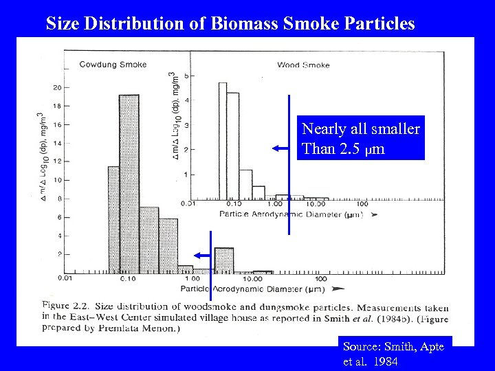 Size Distribution of Biomass Smoke Particles Nearly all smaller Than 2. 5 µm Source:
