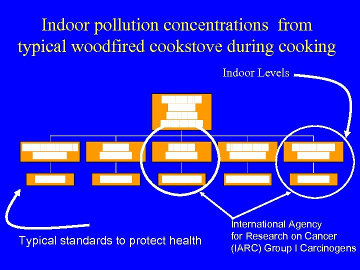Indoor pollution concentrations from typical woodfired cookstove during cooking Indoor Levels Typical standards to