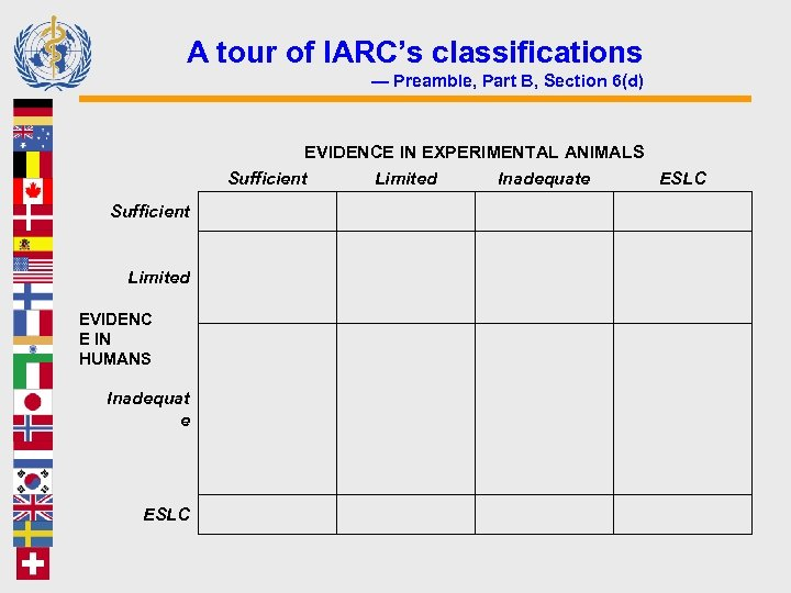 A tour of IARC's classifications — Preamble, Part B, Section 6(d) EVIDENCE IN EXPERIMENTAL