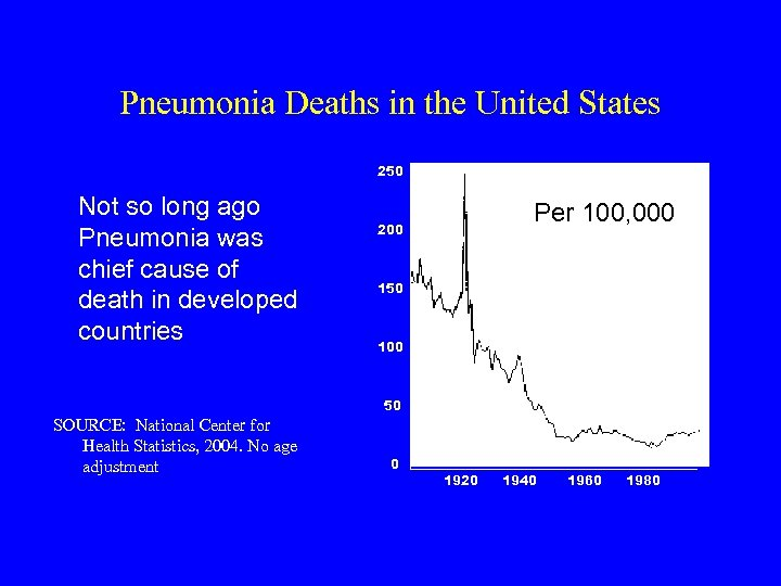 Pneumonia Deaths in the United States 250 Not so long ago Pneumonia was chief