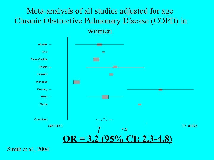Meta-analysis of all studies adjusted for age Chronic Obstructive Pulmonary Disease (COPD) in women