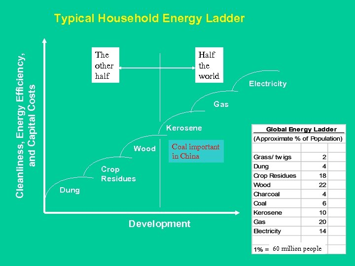 Cleanliness, Energy Efficiency, and Capital Costs Typical Household Energy Ladder Half the world The