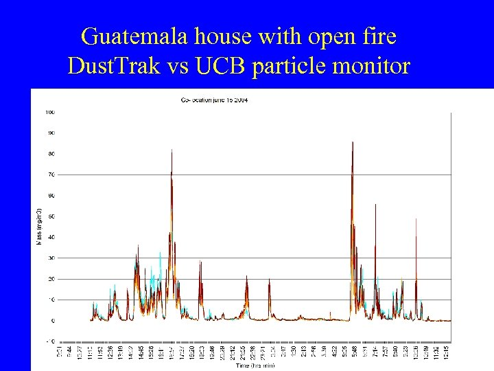 Guatemala house with open fire Dust. Trak vs UCB particle monitor
