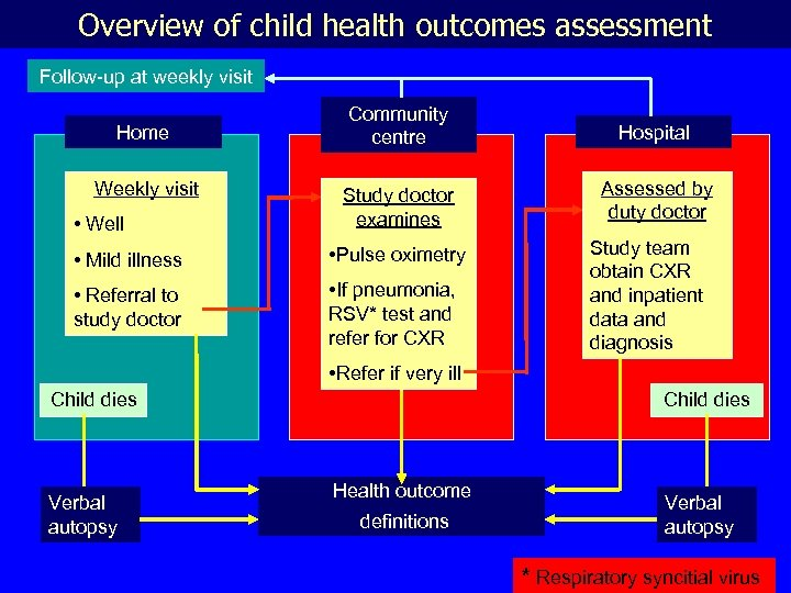Overview of child health outcomes assessment Follow-up at weekly visit Home Weekly visit •