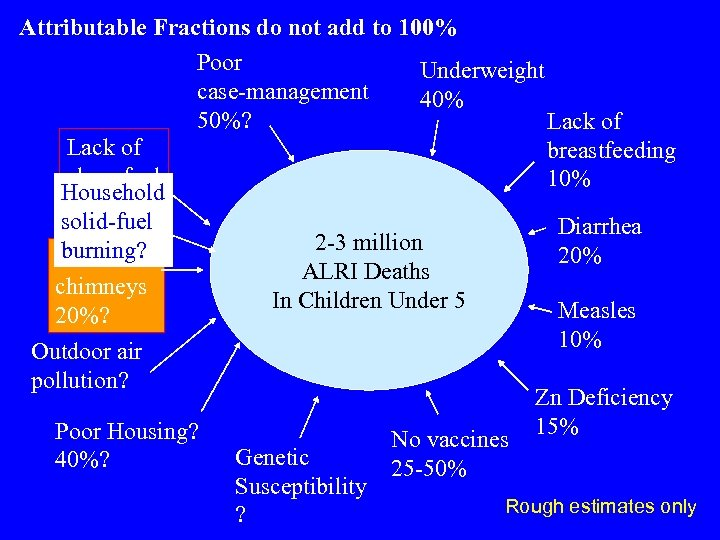 Attributable Fractions do not add to 100% Poor Underweight case-management 40% 50%? Lack of