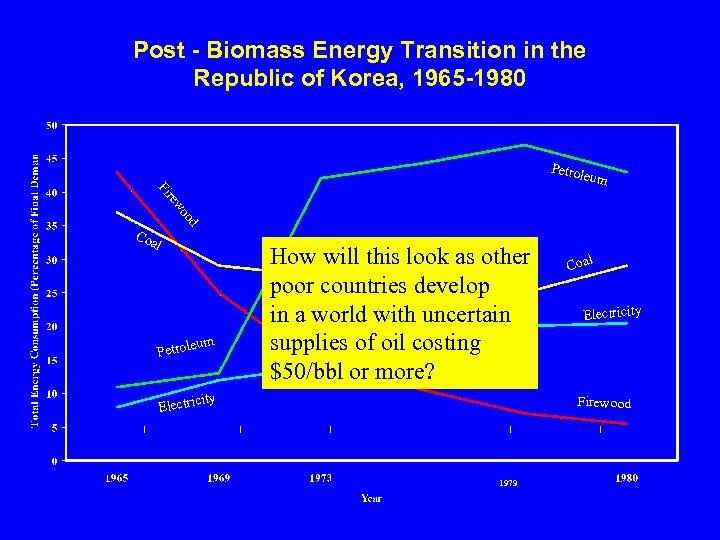 Post - Biomass Energy Transition in the Republic of Korea, 1965 -1980 Petro leum