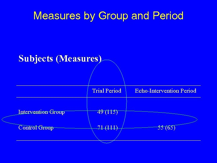 Measures by Group and Period Subjects (Measures) Trial Period Intervention Group 49 (115) Control