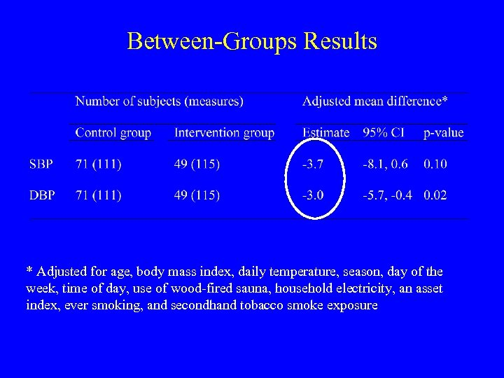 Between-Groups Results * Adjusted for age, body mass index, daily temperature, season, day of
