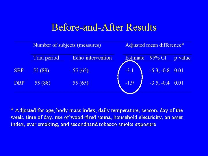 Before-and-After Results * Adjusted for age, body mass index, daily temperature, season, day of