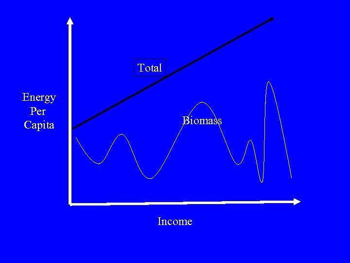 Total Energy Per Capita Biomass Income