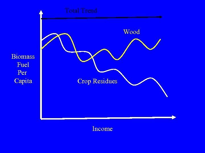 Total Trend Wood Biomass Fuel Per Capita Crop Residues Income
