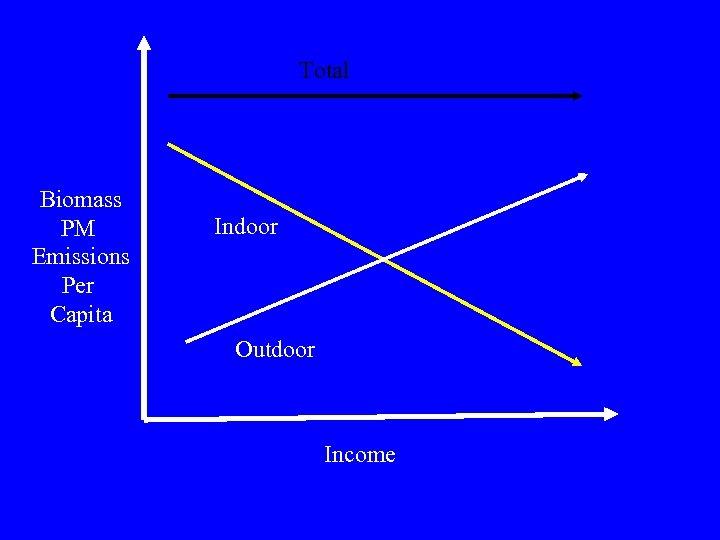 Total Biomass PM Emissions Per Capita Indoor Outdoor Income