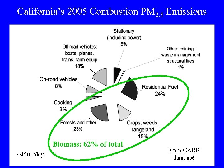 California's 2005 Combustion PM 2. 5 Emissions Biomass: 62% of total ~450 t/day From
